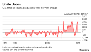 Opecs Worst Nightmare Permian Is About To Pump A Lot More