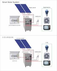Off Grid Solar System Design Eco Friendly Design 500w 24v Off Grid Home Solar Power System Solar Panel System Buy Solar Power System Solar Kit Solar Panel System Product On
