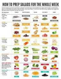 Salad Dressing Chart How To Prep Salads For The Whole Week Infographics