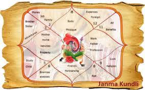 Read Janam Kundali Predictions Milan Match By Date