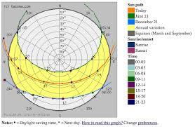 Sun Path Chart Sun Path Chart And More Milan Workshop 4