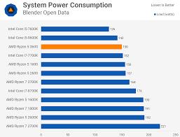 Cpu Cost Performance Chart Amd Ryzen 5 3600 Review Best All Round Value Cpu Techspot