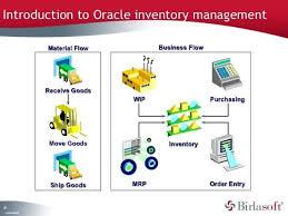 Warehouse Management Process Flow Chart Ppt 14 Clean Order Management Process Flow Ppt
