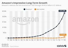 Amazon Single Charts Chart Amazons Impressive Long Term Growth Statista
