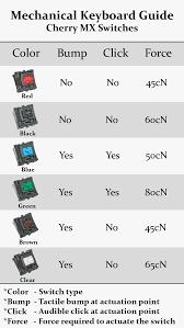 Mx Switches Chart Key Feel Per The Cherry Mx Switch Chart Keyfeel Waytools