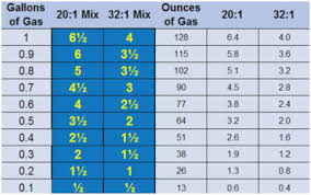 2 Cycle Gas Oil Mix Chart Up To Date Gas And Oil Ratio Chart Chainsaw And Blower Mix
