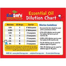Robert Tisserand Dilution Chart Dilution Chart Magnet Kidsafe