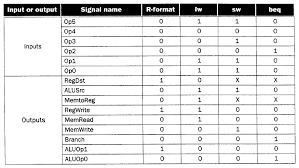 Opcode Chart Organization Of Computer Systems Processor Datapath