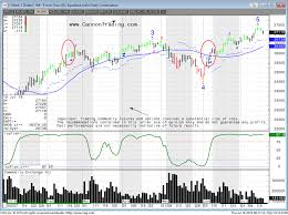 Trading Dow Jones Futures Online Dow Futures Cannon Trading