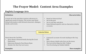Frayer Model Directions Frayer Model For Social Studies Magdalene Project Org