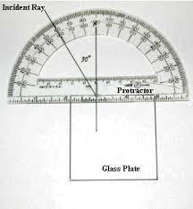 virtual protractor. diagram of protractor measuring angle incidence virtual
