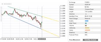Trade Of The Day Eur Chf Autochartist Trader
