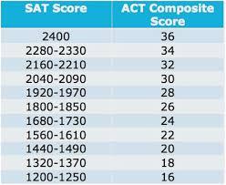 Sat Score Conversion Chart To Act Www Bedowntowndaytona Com