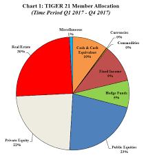Asset Allocation Chart 2018 2017 4th Quarter Tiger 21