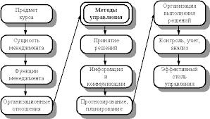 Контрольные вопросы по разделу  Основные методы управления