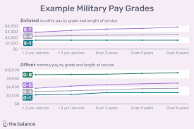 Commissioned Officer Retirement Pay Chart U S Military Ranks And Rates