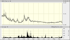 Grcu Stock Chart Green Cures Botanical Distribution Inc Otcmkts Grcu