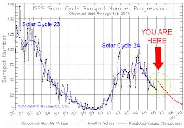 ascension symptoms transitions 2016 solar changes