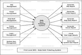 first level dfd help desk ticketing system