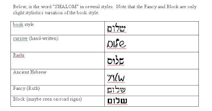 Hebrew Letter Charts