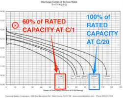 Lithium Ion Discharge Curves Lead Acid Battery Downsides