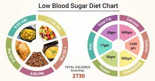 Low Blood Sugar Levels Chart By Age Diet Chart For Low Blood Sugar Patient Low Blood Sugar Diet