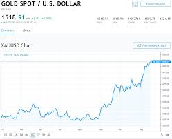 Gold Price Stock Market Chart Bitcoin Is Plunging Its Still Clobbering The Stock Market