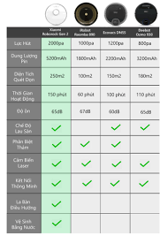 Robot hút bụi lau nhà Xiaomi Roborock Gen 2 có tốt không ? Giá bao nhiêu ?