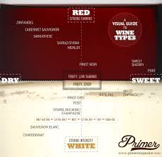 Wine Guide Chart Wine Types Chart