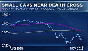 Russell 2000 Index Chart Small Cap Stocks Russell 2000 Enter A Death Cross