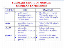 Summary Chart Of Modals And Similar Expressions Adverb Clauses Time When Doris Will Leave For The