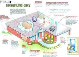 sustainable house plans design energy efficient home efficiency green solar custom ideas canada sustainable house plans