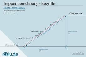 Steigungswinkel φ einer treppe durch die steigung (58%) und der stufenhöhe (17cm) berechnen? Treppenstufen Berechnen Formeln Zur Treppenberechnung Talu De