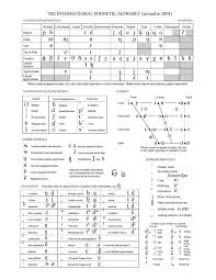 The international phonetic alphabet (ipa) can be used to represent the sounds of any language, and is used in a phonetic script for english created in 1847 by isaac pitman and henry ellis was used as a model for the ipa. Savitri 22 Savitri In Ipa Phonetic Symbols