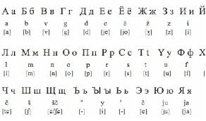 The international phonetic alphabet (ipa) can be used to represent the sounds of any language, and is used in dictionaries and language courses to show pronunciation. Russian Language The Interesting Stuff
