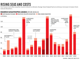 Global Warming Chart Images Climate Change How Insurer Swiss Re Is Confronting A