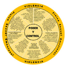 power and control wheel spanish futures out violence  power and control wheel in spanish