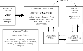 "christian leadership images servant leadership the kool aid in  servant leadership style essays while servant leadership is a timeless concept the phrase ""servant leadership"" was coined by robert k greenleaf in the"