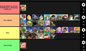 Super Smash Bros 4 Matchup Chart Zeros Super Smash Bros 4 Diddy Kong Match Up Chart 2 Out