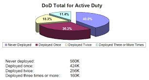 Combat Deployments Unbalanced Burden Time Com