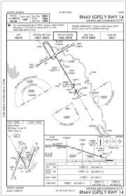 Instrument Approach Procedures Iaps