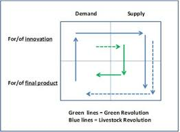 Agricultural Revolution Chart Supply Or Demand What Drives Modern Agricultural