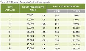 Marriott Rewards Points Chart Marriott Rewards Insideflyer Uk