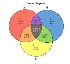 Venn Diagram Of Relationships Explain What Is Venn Diagram Brainly In