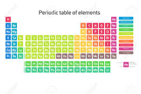 Colorful Periodic Table Of Elements Simple Table Including Element