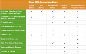 Real Estate Cma Software For Brokers Cloud Cma