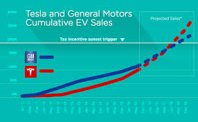 2018 tesla for sale. contemporary sale how tesla is on track to beat gm 200000 evs sold in us and 2018 tesla for sale
