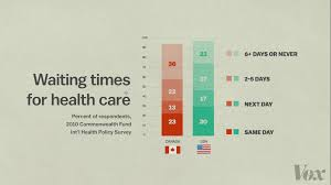 Canada Vs Usa Healthcare Chart 12 Questions About Single Payer Health Care Vox