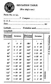 Compass Deviation Chart Magnetic Deviation Comprehension Compensation And