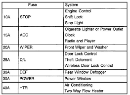 2000 toyota echo fuse box diagram wiring diagrams schematic i have a toyota echo 2001 my radio and dash clock has gone out i 2000 toyota tundra fuse box diagram 2000 toyota echo fuse box diagram